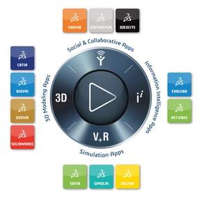 Dassault Systemes 3DEXPERIENCE brands