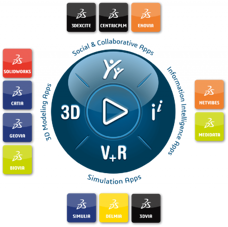 Read more on the 3DEXPERIENCE platform - CATIA, DELMIA, ENOVIA, SOLIDWORKS, SIMULIA, 3DVIA, Netvibes and much more ... available on premise, private or public cloud.