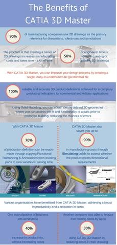 Benefits of CATIA 3D Master Infographic