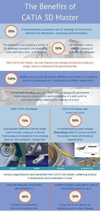 Benefits of CATIA 3D Master Infographic