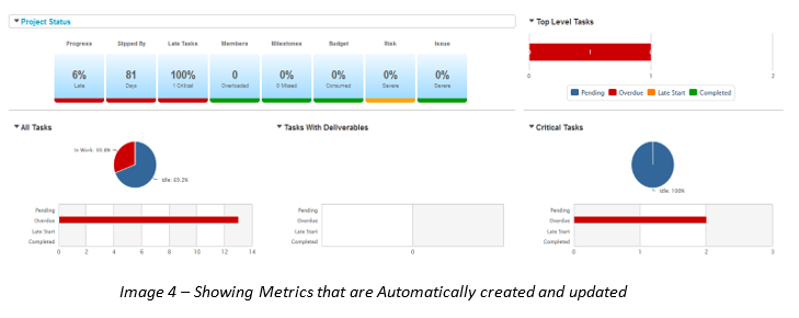 Image 4 – Showing Metrics that are Automatically created and updated