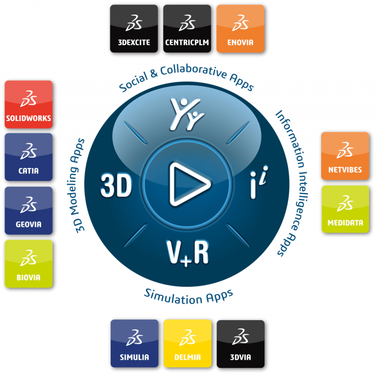What is the 3DEXPERIENCE platform from Dassault Systemes?  Video demo explains some of the features